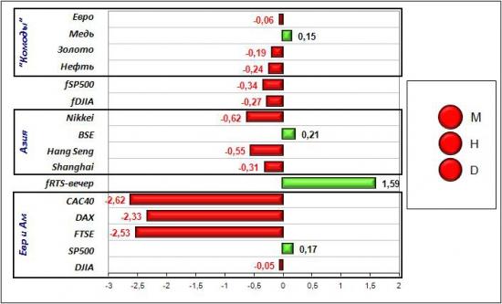Сигналы и движения фьючерса на индекс РТС (RTSI)-24.05.2012