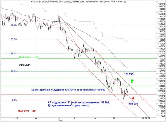 Сигналы и движения фьючерса на индекс РТС (RTSI)-25.05.2012