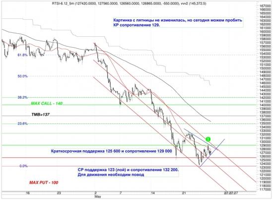 Сигналы и движения фьючерса на индекс РТС (RTSI)-28.05.2012
