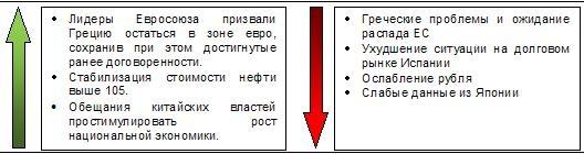 Сигналы и движения фьючерса на индекс РТС (RTSI)-29.05.2012