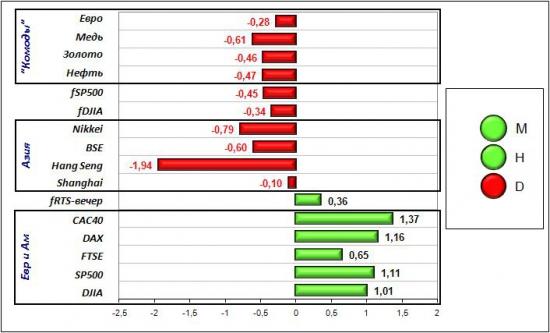 Сигналы и движения фьючерса на индекс РТС (RTSI)-30.05.2012