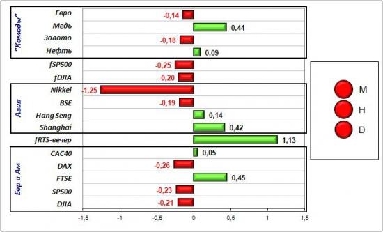 Сигналы и движения фьючерса на индекс РТС (RTSI)-01.06.2012
