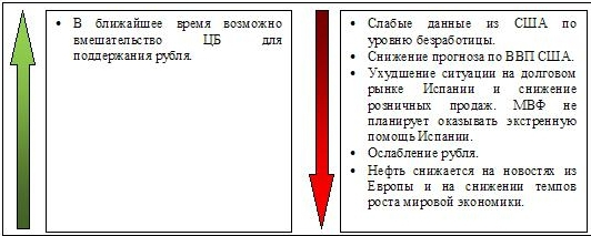 Сигналы и движения фьючерса на индекс РТС (RTSI)-04.06.2012