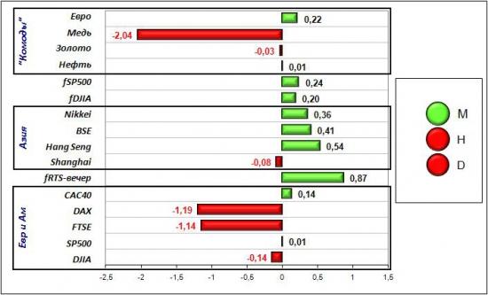 Сигналы и движения фьючерса на индекс РТС (RTSI)-05.06.2012