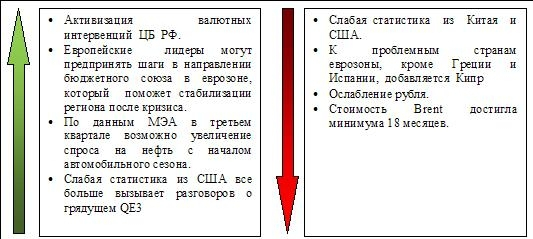 Сигналы и движения фьючерса на индекс РТС (RTSI)-06.06.2012