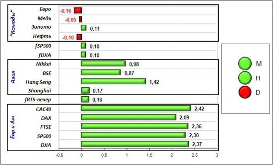 Сигналы и движения фьючерса на индекс РТС (RTSI)-07.06.2012