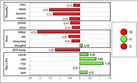 Сигналы и движения фьючерса на индекс РТС (RTSI)-08.06.2012