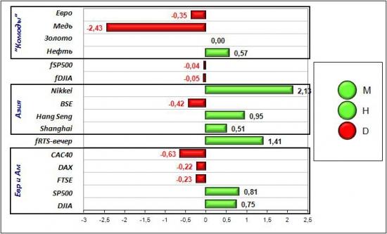 Сигналы и движения фьючерса на индекс РТС (RTSI)-09.06.2012