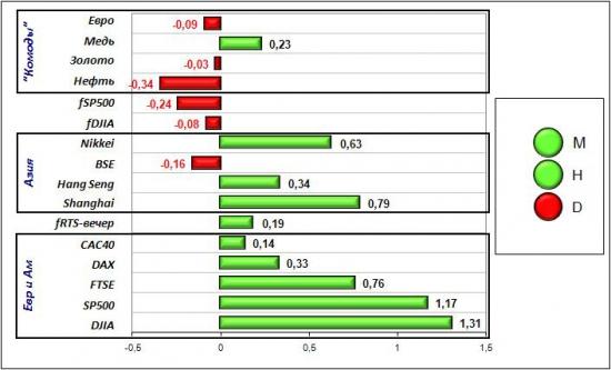 Сигналы и движения фьючерса на индекс РТС (RTSI)-13.06.2012