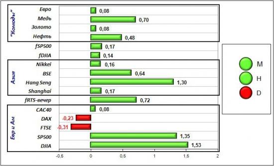 Сигналы и движения фьючерса на индекс РТС (RTSI)-15.06.2012