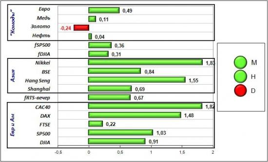 Сигналы и движения фьючерса на индекс РТС (RTSI)-18.06.2012