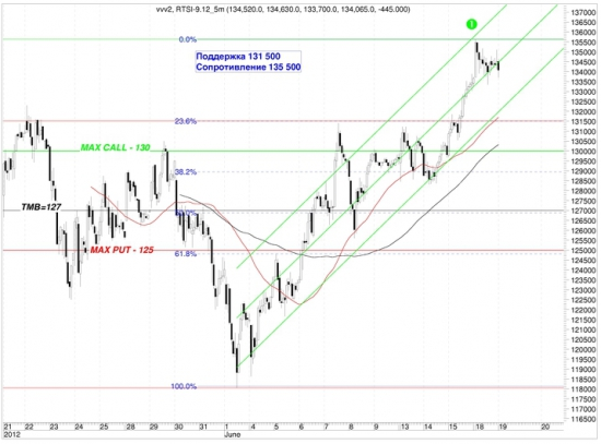 Сигналы и движения фьючерса на индекс РТС (RTSI)-19.06.2012