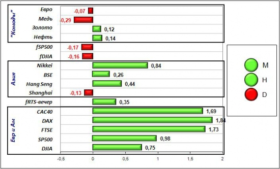 Сигналы и движения фьючерса на индекс РТС (RTSI)-20.06.2012