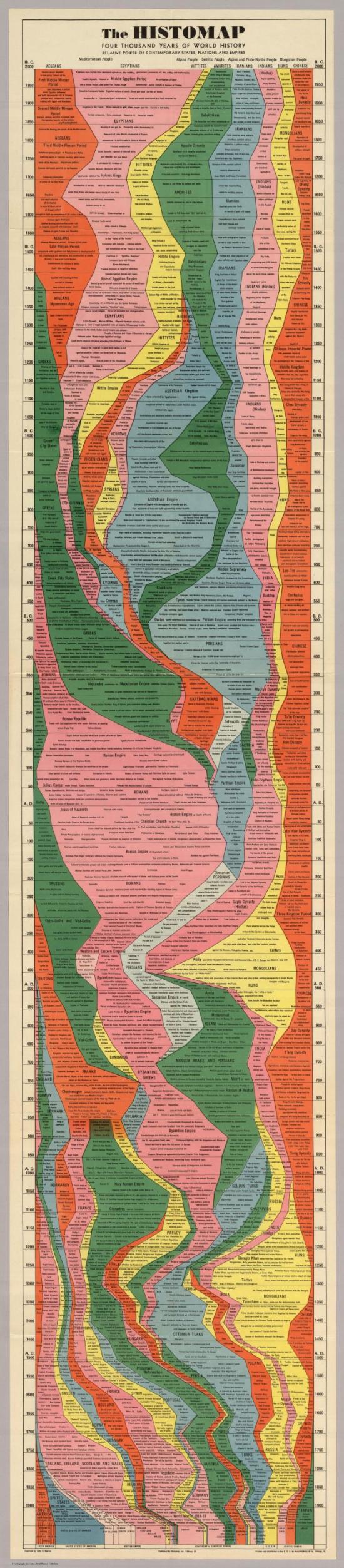 График 4000 лет, таймфрейм 50 лет