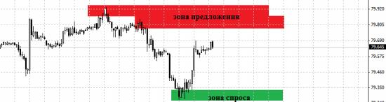 Индекс доллара. Продажа в зоне предложения