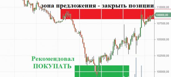 Итоги вчерашней торговли. Рекомендации на сегодня (18.03.2014)