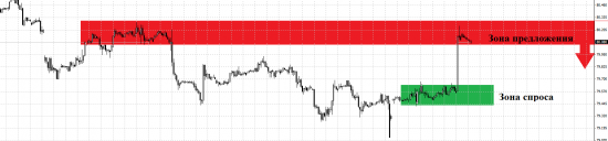 Рекомендации по торговле/Итоги вчерашних торгов