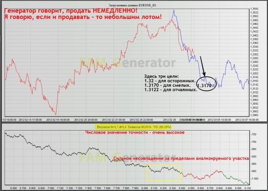 Фрактальный прогноз EURUSD и GBPUSD