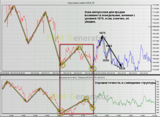 Прогноз структуры снижения золота