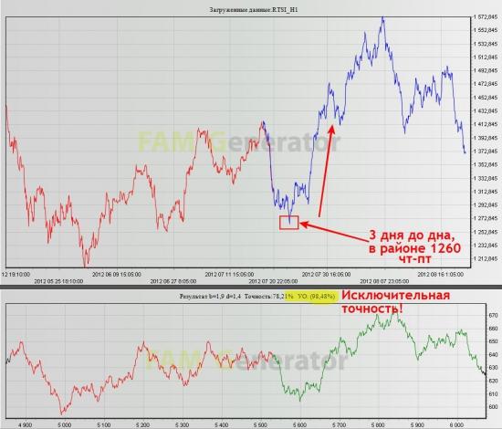 Фрактальный взгляд на перспективы индекса РТС (будем ниже, но быкам не трусить!)