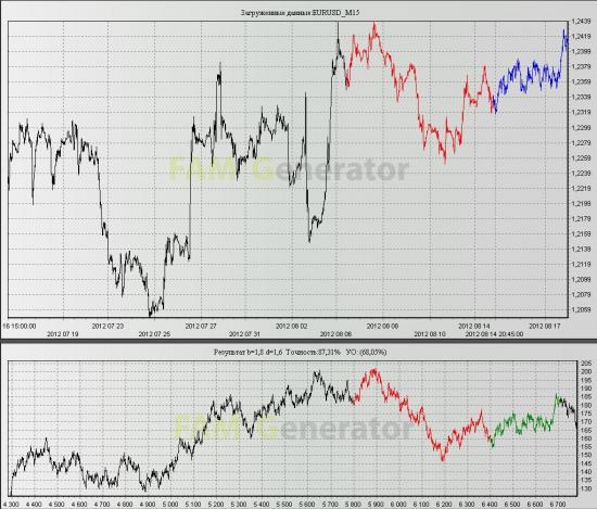 Прогноз структуры роста евродоллара
