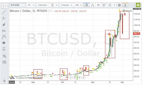 ОБВАЛ: Пятая коррекция Bitcoin или черное воскресенье КУРС -30% (700 на btc-e)