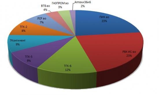 terabucks: Портфель акций №2 на 2010-12-19