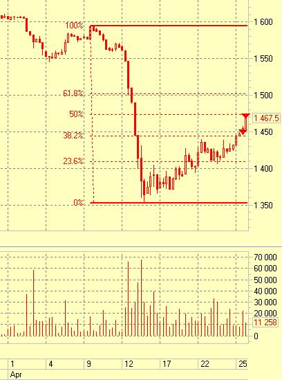 Золото: коррекция 50% по фибо