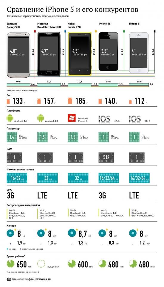 iPhone 5 в разрезе конкурентов
