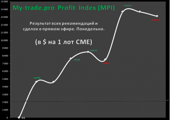 http://my-trade.pro
