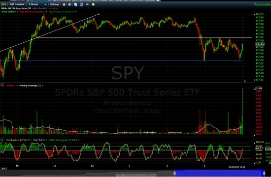 SPY. (ETF на S&P 500) сегодняшняя сессия