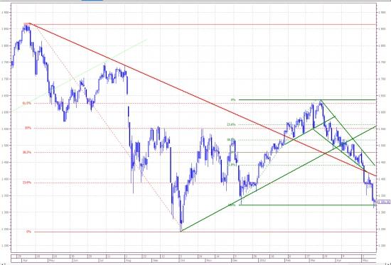 Российский рынок. осталось не много.