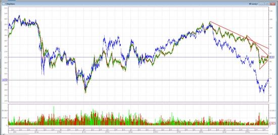 Газпром VS Сбербанк