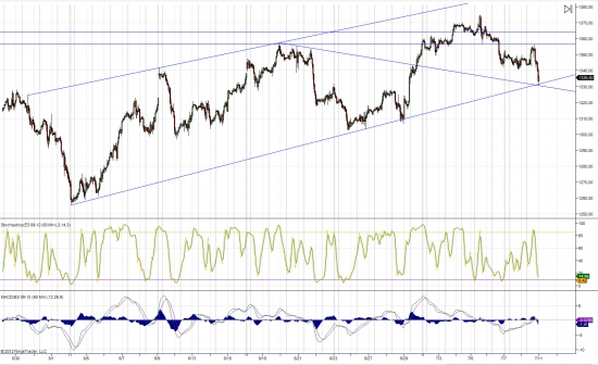 ES. S&P 500. растущий канал.