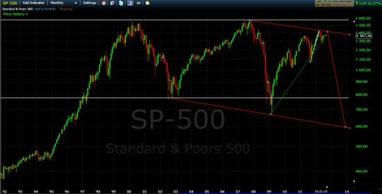 Американский рынок и QE3