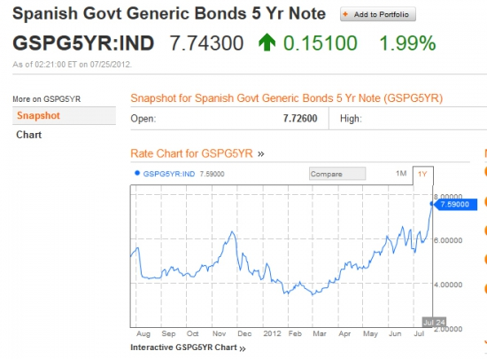 Испанские облигации