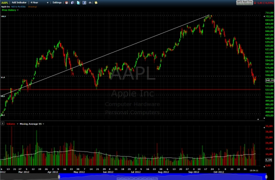 Facebook и Apple. продано