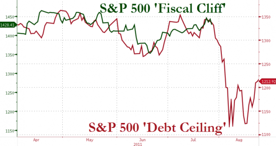 Fiscal cliff и потолок гос.долга
