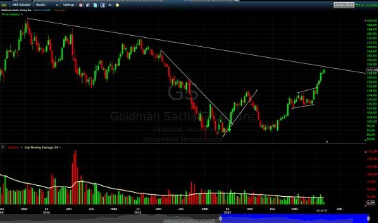Акции банков (Goldman Sachs, JPMorgan Chase) и SPY