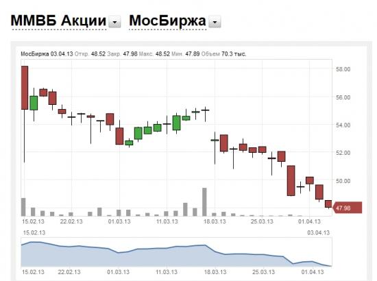 РТС vs РТС-2 (МосБиржа)
