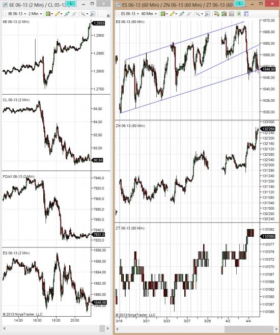 S&P 500 эквилибристы