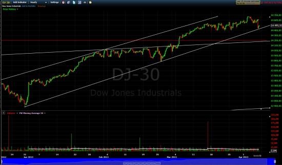 S&P 500. Если вы не заметили, то ап тренд пробит