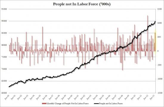Уровень безработицы в США самый низкий с 2008 года