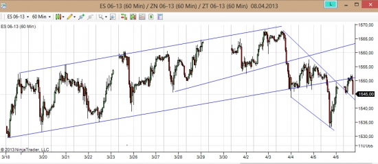 S&P 500 (SPY) вышли вниз, оттестировали, бульк