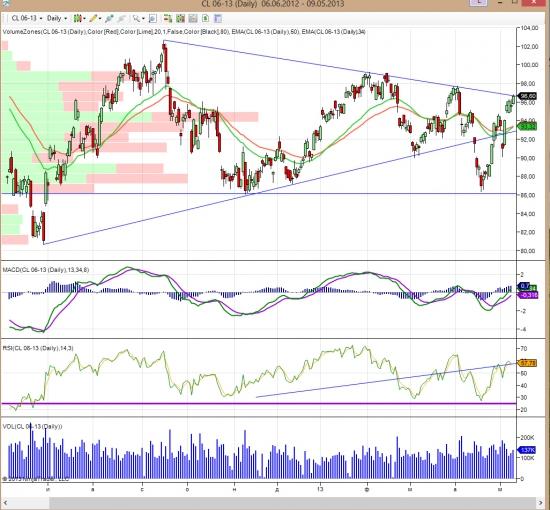 Dax, S&P 500, Oil