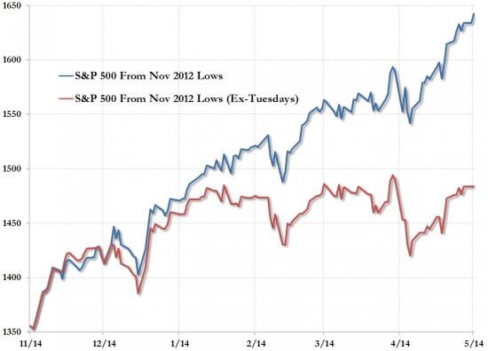 S&P 500. магия вторников