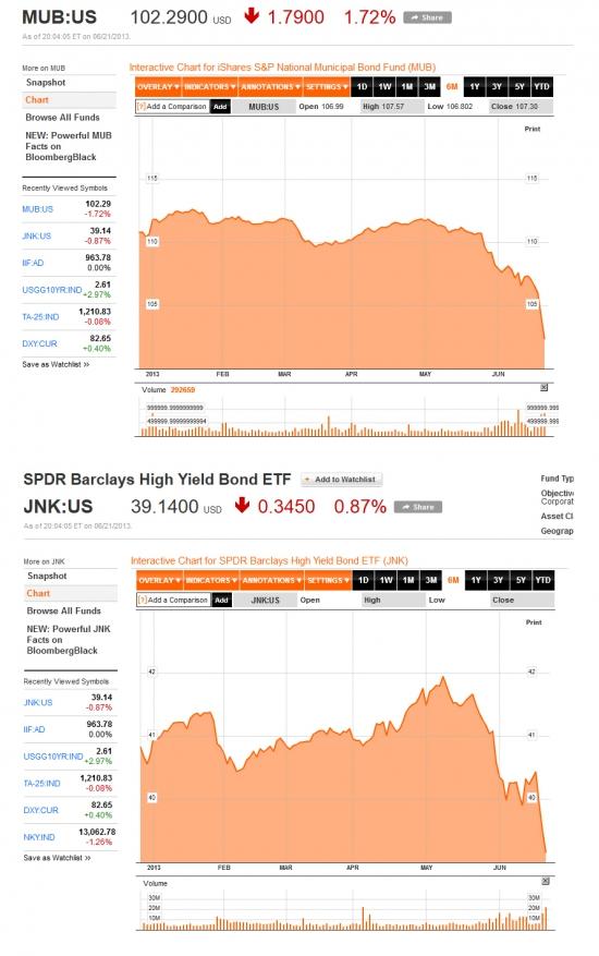 Рынок американского долга