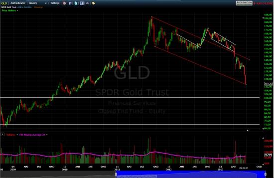 Золото (SPDR Gold Trust (ETF))