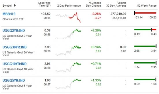 Глобальный взгляд (S&P, Dax, облигации, нефть, золото, евро)