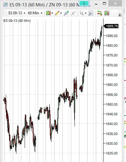 Рост индексов